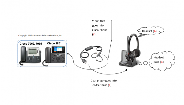 Cisco 8851 With Plantronics Business Telecom Products